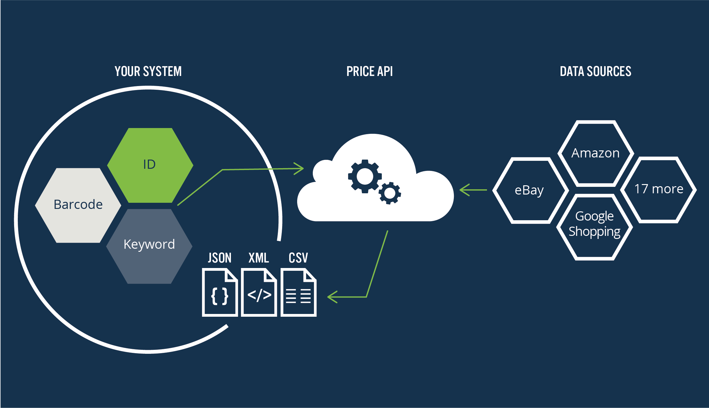 How Price API works